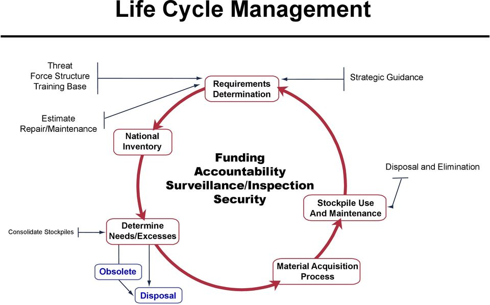 Determine Needs/Excesses Funding Accountability Surveillance/Inspection Security