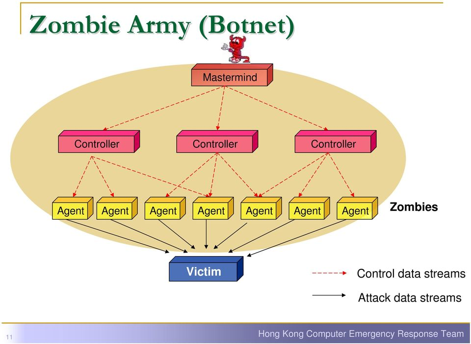 Agent Agent Zombies Victim Control data streams