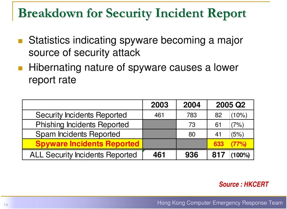 (10%) Phishing Incidents Reported 73 61 (7%) Spam Incidents Reported 80 41 (5%) Spyware Incidents Reported 633