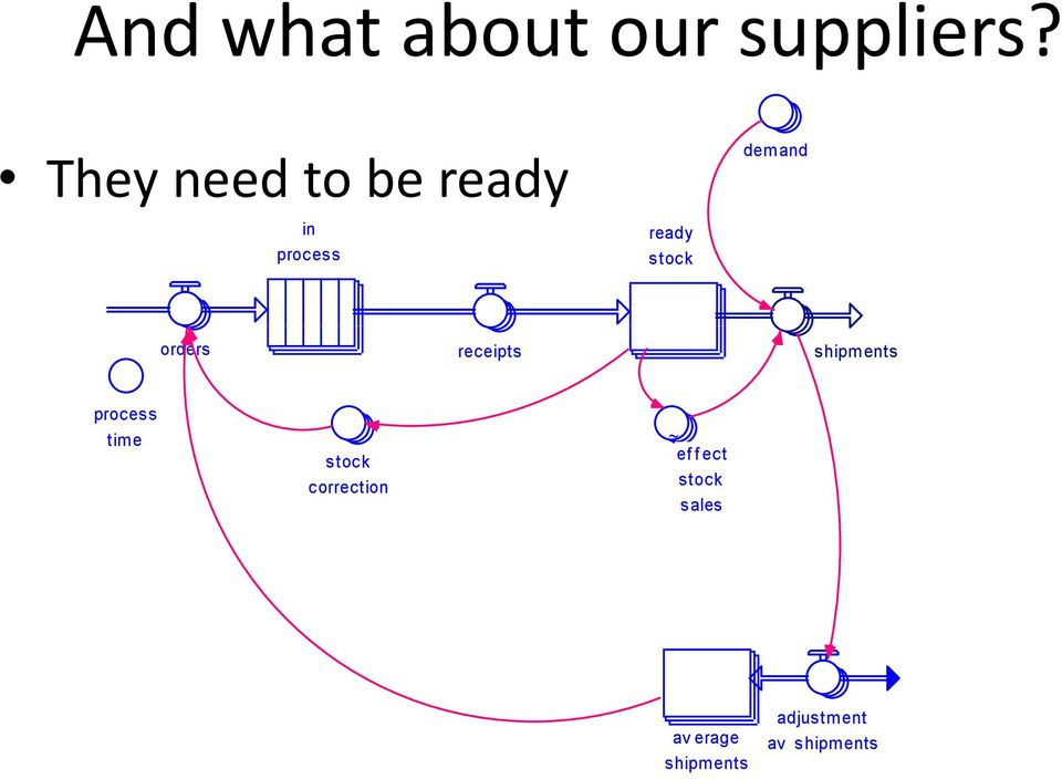 stock orders receipts shipments process time stock