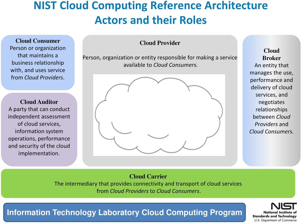 Cloud Provider Person, organization or entity responsible for making a service available to Cloud Consumers.