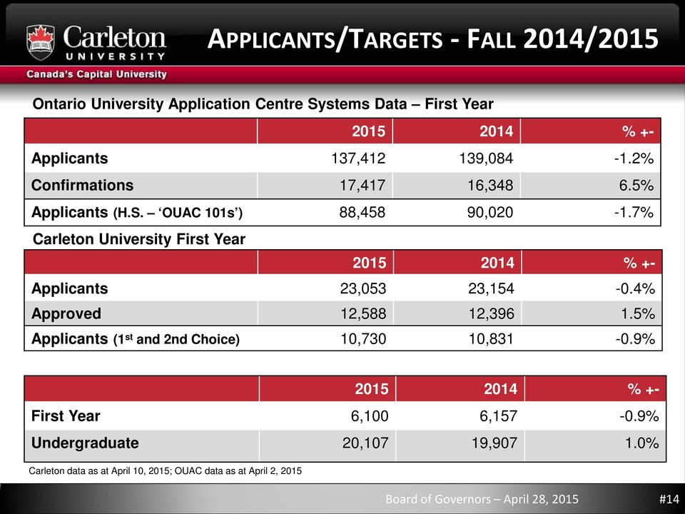 7% Carleton University First Year 2015 2014 % +- Applicants 23,053 23,154-0.4% Approved 12,588 12,396 1.