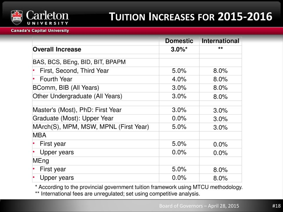 0% 3.0% MBA First year 5.0% 0.0% Upper years 0.0% 0.0% MEng First year 5.0% 8.0% Upper years 0.0% 8.0% * According to the provincial government tuition framework using MTCU methodology.