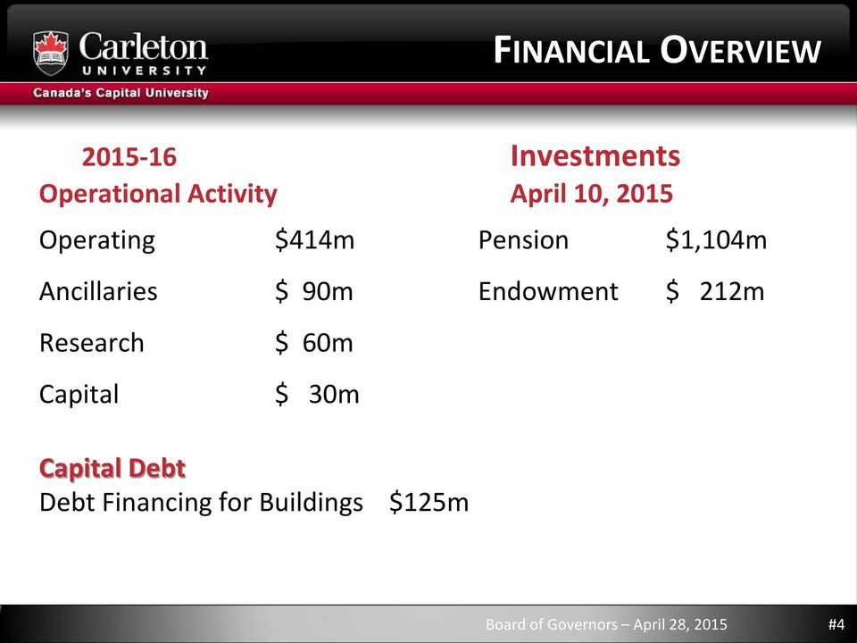 90m Endowment $ 212m Research Capital $ 60m $ 30m Capital Debt