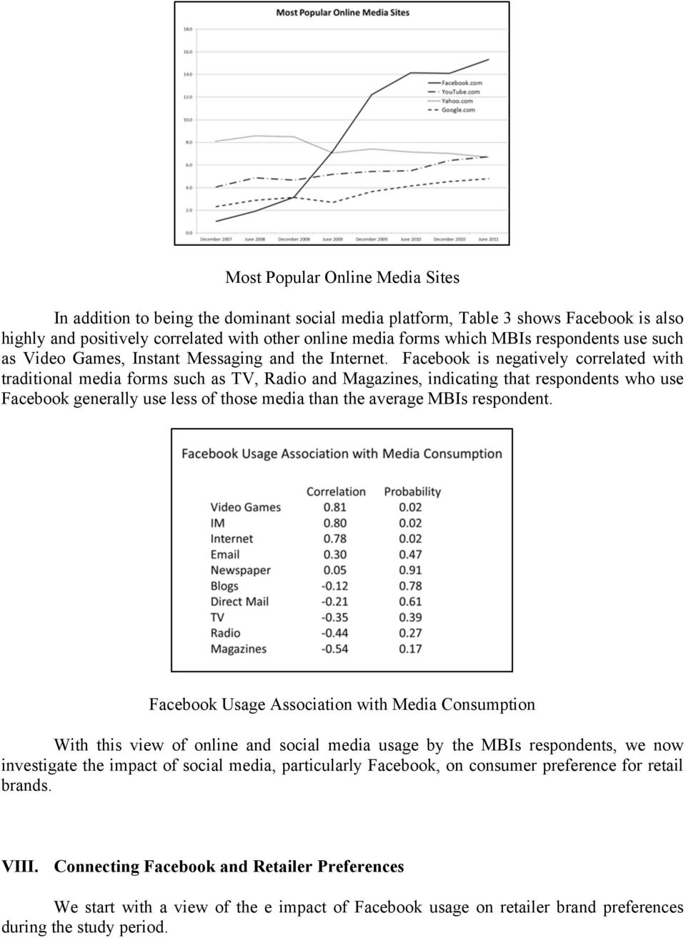 Facebook is negatively correlated with traditional media forms such as TV, Radio and Magazines, indicating that respondents who use Facebook generally use less of those media than the average MBIs