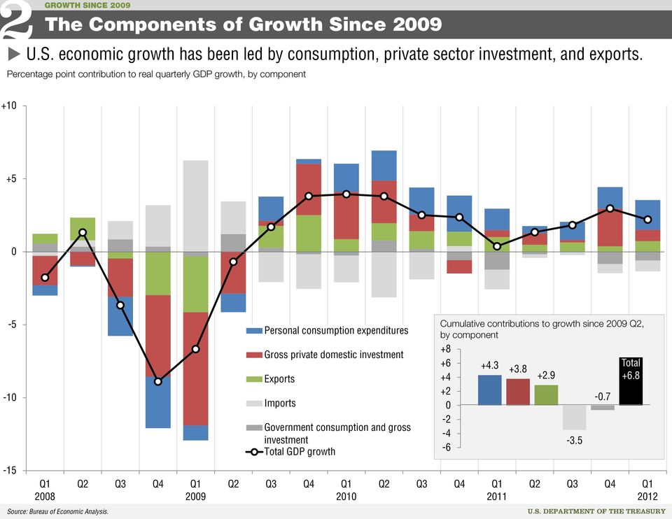 domestic investment Exports Imports Government consumption and gross investment Total GDP growth Cumulative contributions to growth