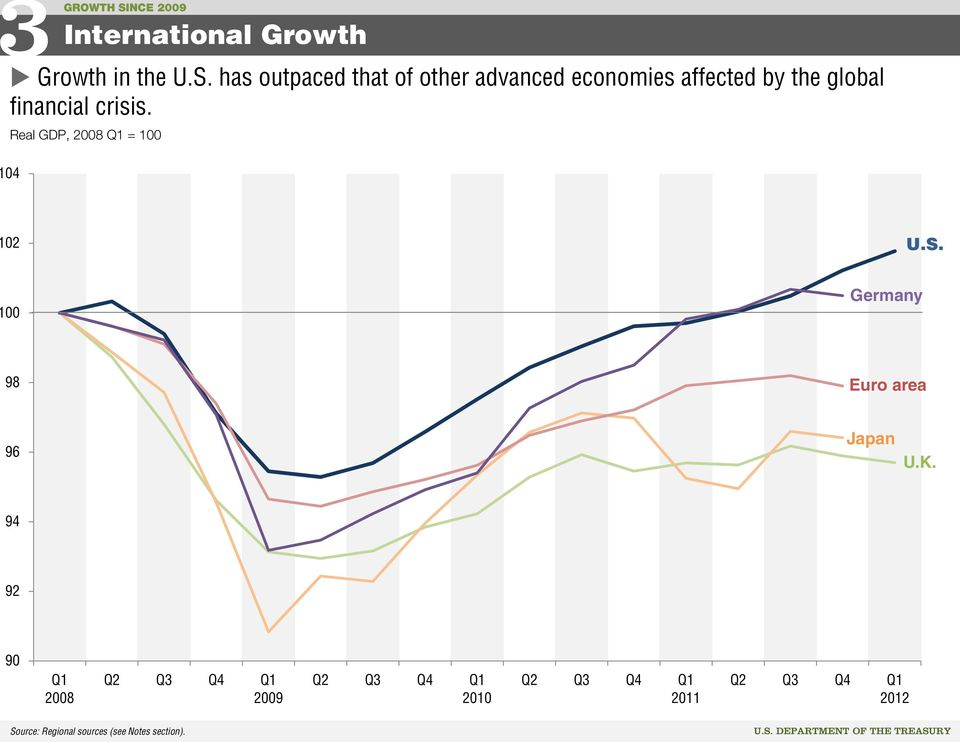 has outpaced that of other advanced economies affected by the global