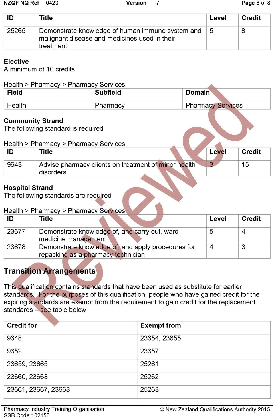 Title Level Credit 9643 Advise pharmacy clients on treatment of minor health disorders 3 15 Hospital Strand The following standards are required Health > Pharmacy > Pharmacy Services ID Title Level