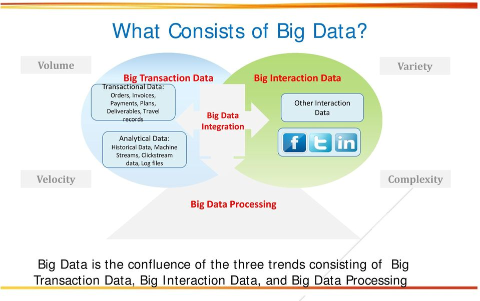 Analytical Data: Historical Data, Machine Streams, Clickstream data, Log files Big Data Integration Big
