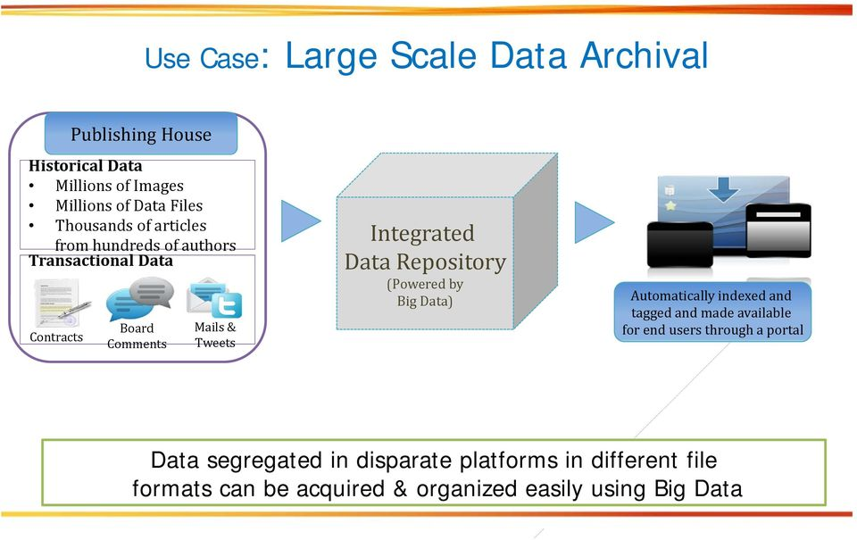 Integrated Data Repository (Powered by Big Data) Automatically indexed and tagged and made available for end users