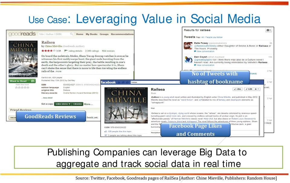 leverage Big Data to aggregate and track social data in real time Source: