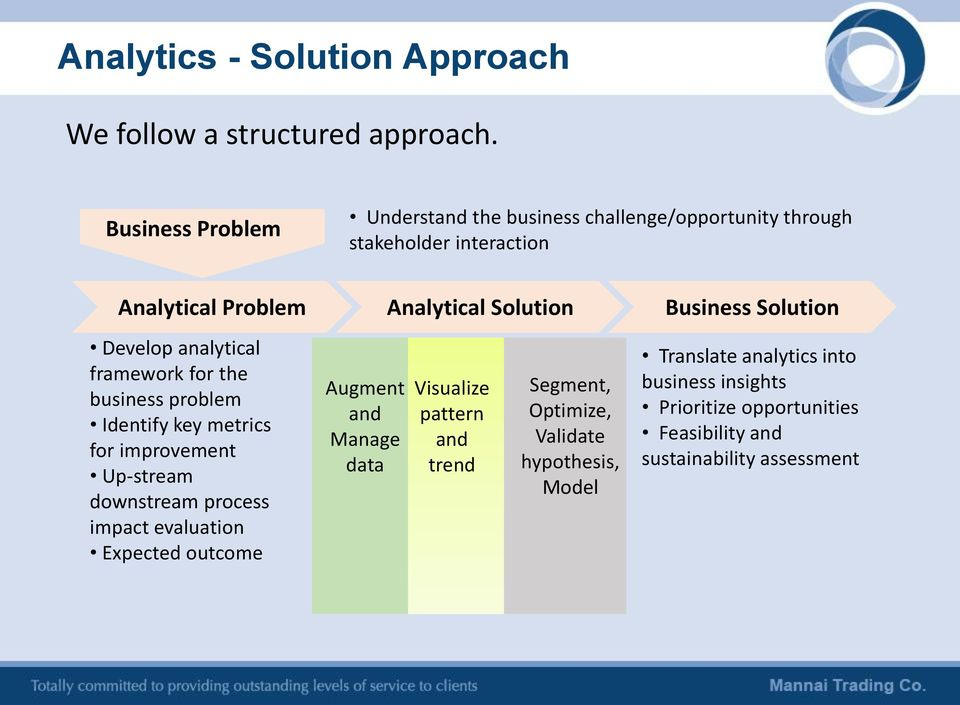 Solution Develop analytical framework for the business problem Identify key metrics for improvement Up-stream downstream process impact