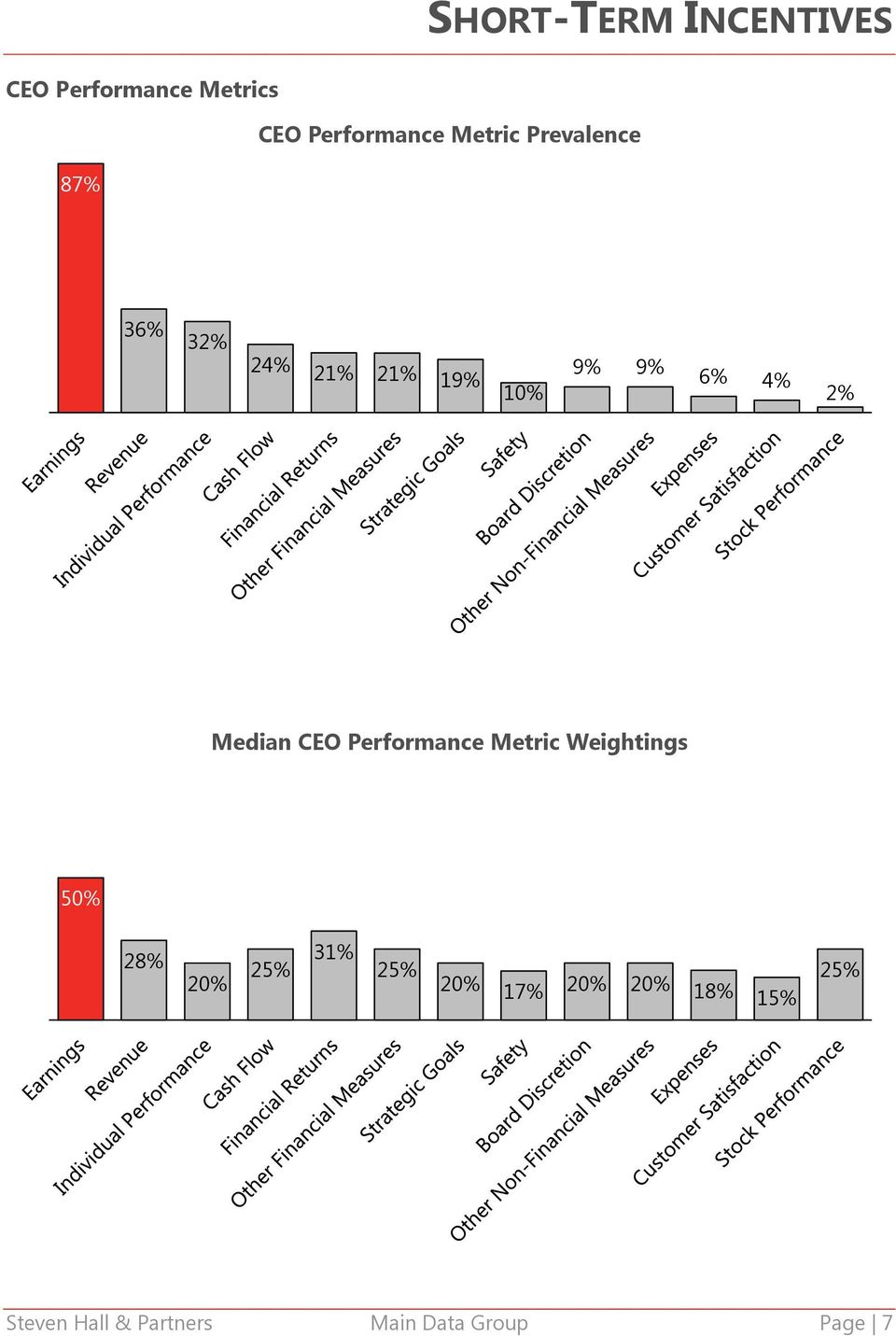 Median CEO Performance Metric Weightings 50% 28% 20% 25% 31% 25%
