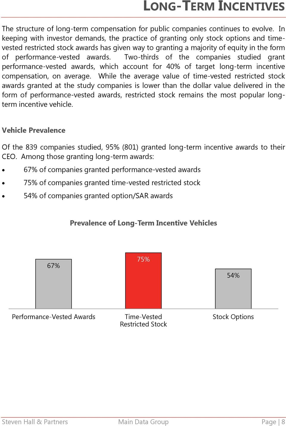 awards. Two-thirds of the companies studied grant performance-vested awards, which account for 40% of target long-term incentive compensation, on average.