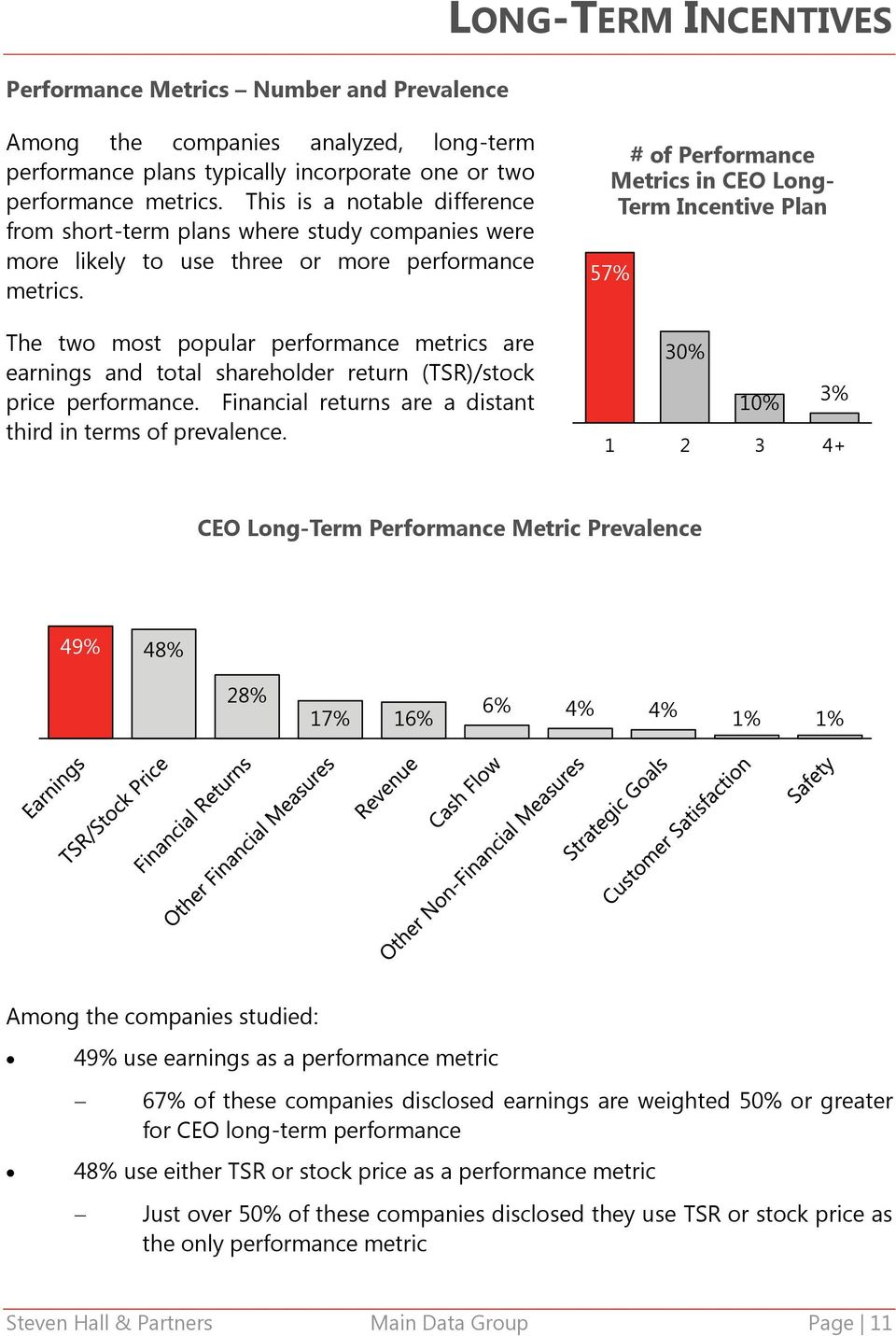 The two most popular performance metrics are earnings and total shareholder return (TSR)/stock price performance. Financial returns are a distant third in terms of prevalence.