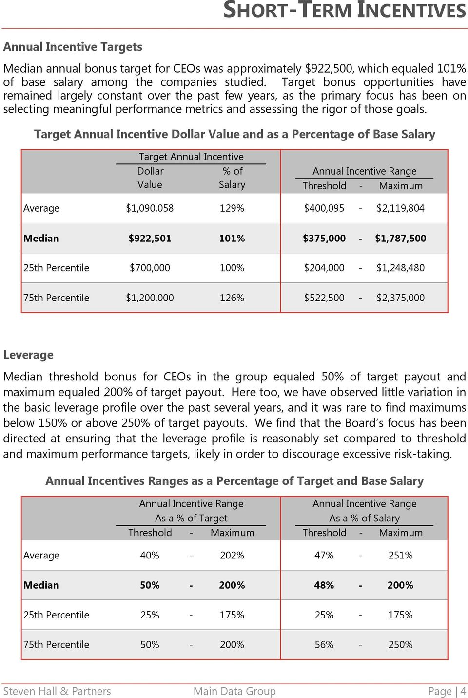 Target Annual Incentive Dollar Value and as a Percentage of Base Salary Target Annual Incentive Dollar % of Annual Incentive Range Value Salary Threshold - Maximum Average $1,090,058 129% $400,095 -
