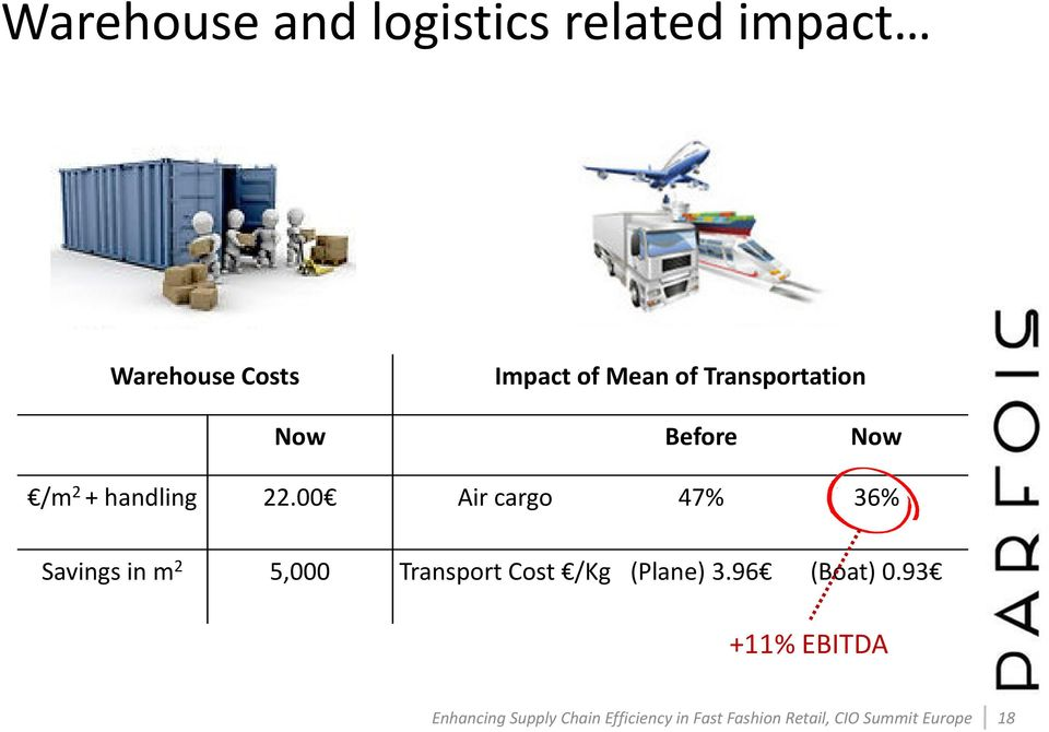 00 Aircargo 47% 36% Savingsin m 2 5,000 TransportCost /Kg (Plane) 3.