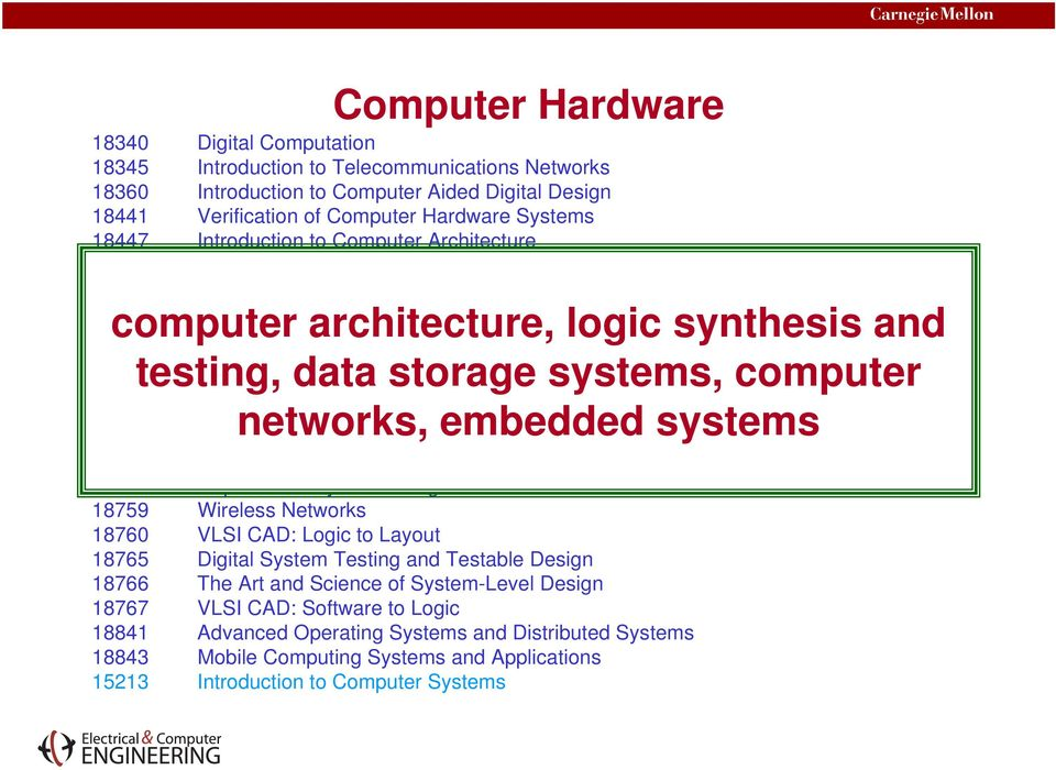 architecture, Architecture logic synthesis and 18742 Multiprocessor Architecture testing, data storage systems, computer 18743 Energy Aware Computing 18744 Hardware Systems Engineering 18746 Advanced