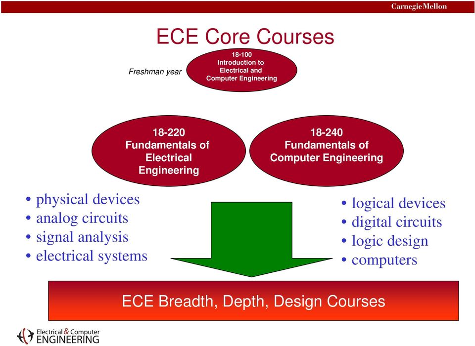 18-220 Fundamentals of Electrical Engineering 18-240 Fundamentals of Computer
