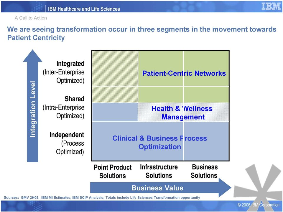 Patient-Centric Networks Health & Wellness Management Clinical & Business Process Optimization Point Product Solutions Infrastructure