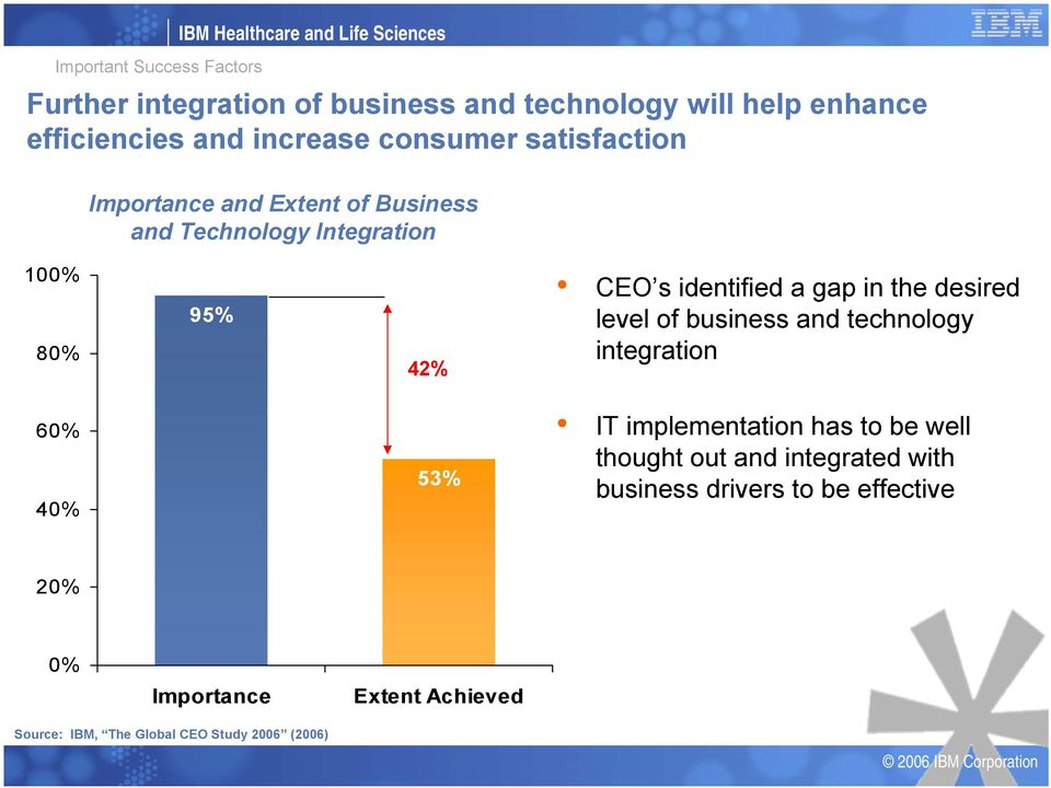 s identified a gap in the desired level of business and technology integration 60% 40% 53% IT implementation has to be well