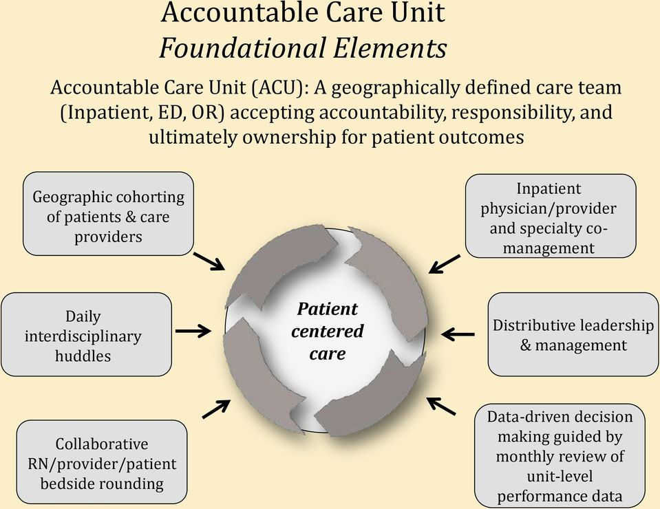 providers Inpatient physician/provider and specialty comanagement Daily interdisciplinary huddles Patient centered care Distributive