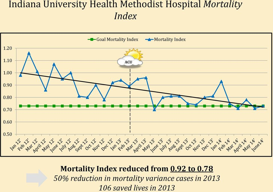 50 Goal Mortality Index ACU Mortality Index Mortality Index
