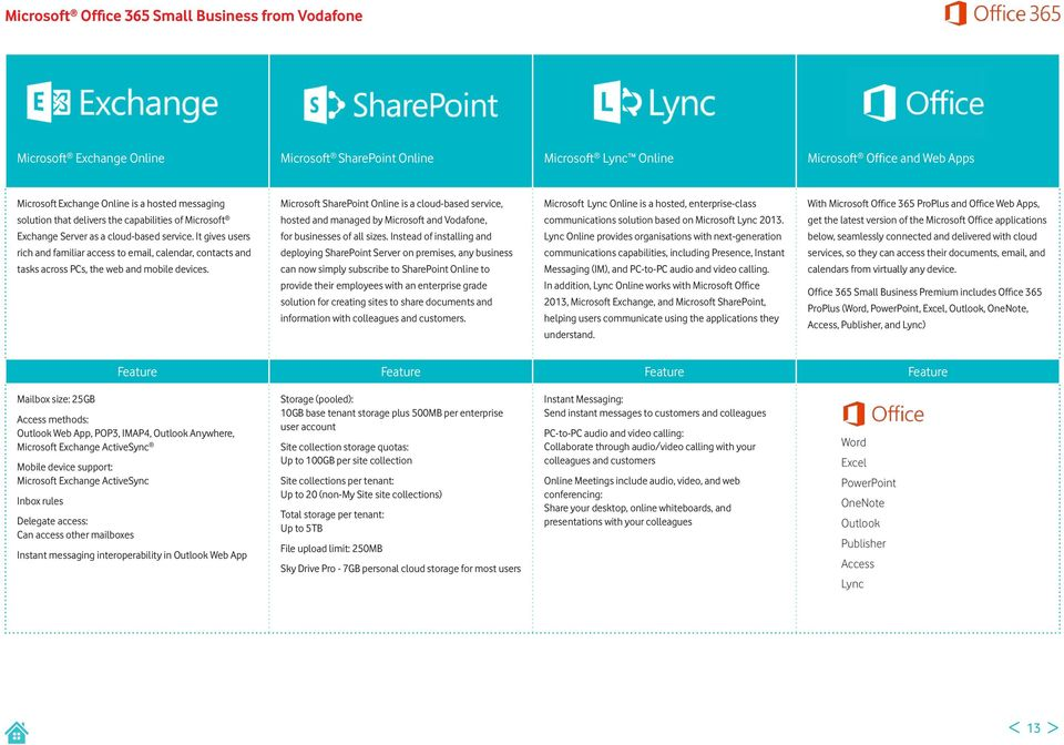 Microsoft SharePoint Online is a cloud-based service, hosted and managed by Microsoft and Vodafone, for businesses of all sizes.