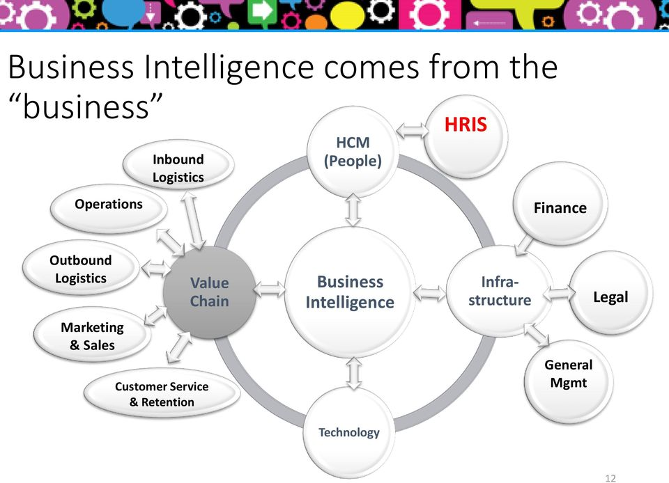 Logistics Value Chain Business Intelligence Infrastructure