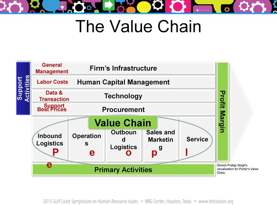 Technology Procurement Value Chain Outboun d Logistics Primary Activities Sales and Marketin