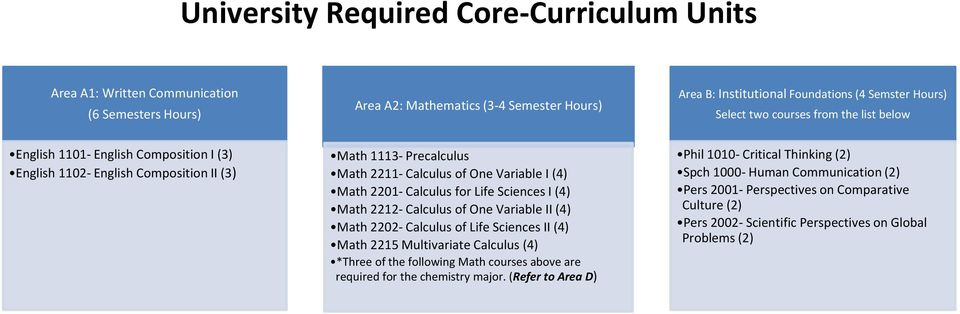 Life Sciences I (4) Math 2212- Calculus of One Variable II (4) Math 2202- Calculus of Life Sciences II (4) Math 2215 Multivariate Calculus (4) *Three of the following Math courses above are required
