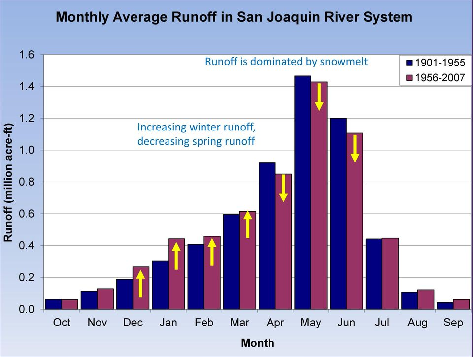 4 Runoff is dominated by snowmelt 1901-1955 1956-2007 1.2 1.