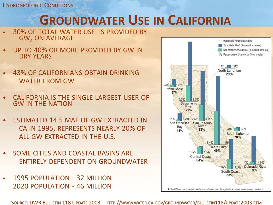 DRY YEARS 43% OF CALIFORNIANS OBTAIN DRINKING WATER FROM GW CALIFORNIA IS THE SINGLE LARGEST USER OF GW IN THE NATION ESTIMATED 14.