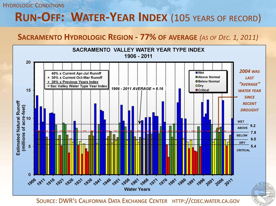 1, 2011) 20 SACRAMENTO VALLEY WATER YEAR TYPE INDEX 1906-2011 15 40% x Current Apr-Jul Runoff + 30% x Current Oct-Mar Runoff + 30% x Previous Years Index =