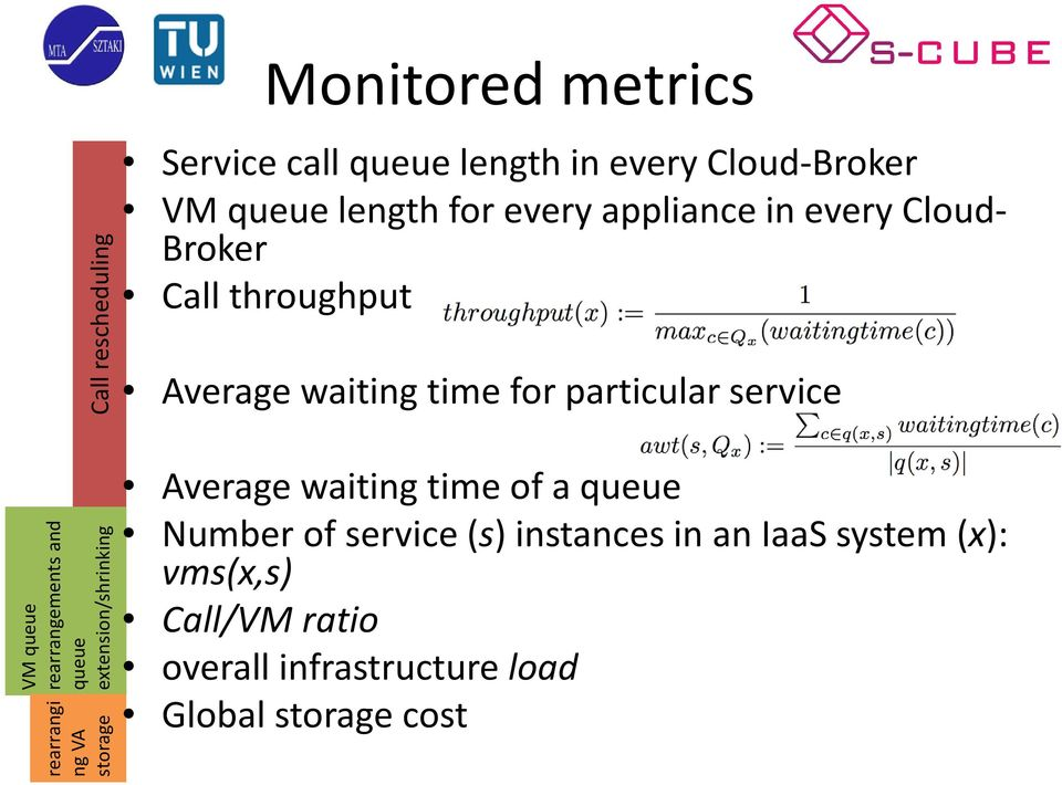 rearrangements and queue extension/shrinking rearrangi ng VA storage Average waiting time of a queue Number
