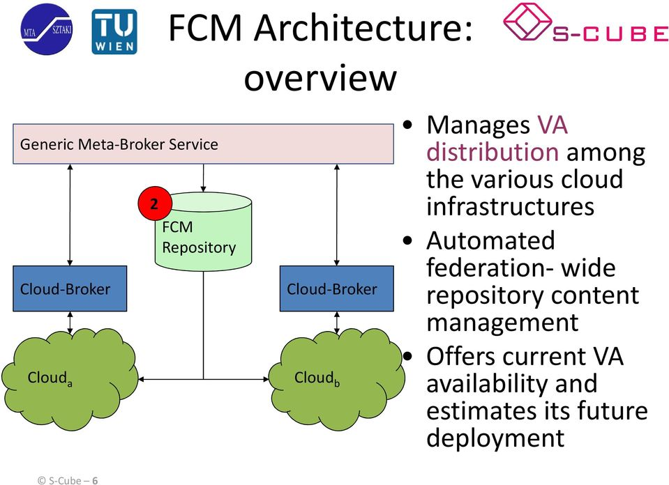 various cloud infrastructures Automated federation-wide repository content