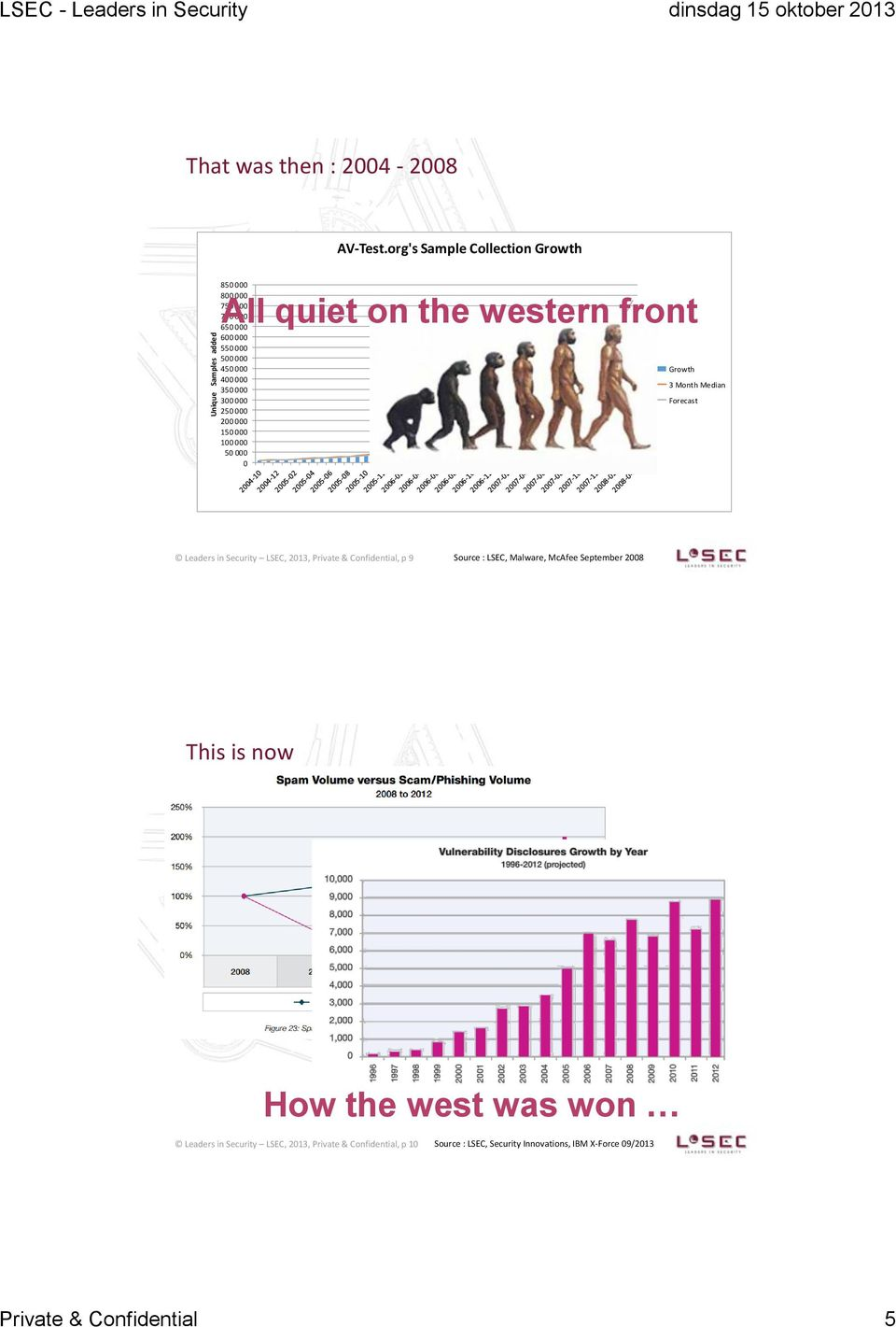 000 50 000 0 All quiet on the western front Growth 3 Month Median Forecast Leaders in Security LSEC, 2013, Private & Confidential, p 9 Source : LSEC,
