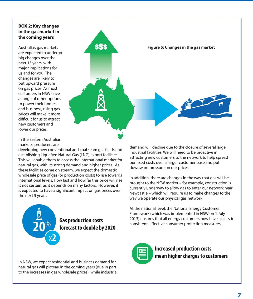 As most customers in NSW have a range of other options to power their homes and business, rising gas prices will make it more difficult for us to attract new customers and lower our prices.