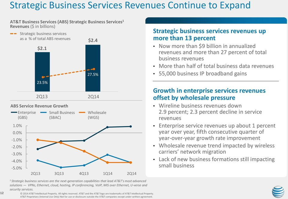 5% Wholesale (WGS) 3Q13 4Q13 1Q14 Strategic business services revenues up more than 13 percent Now more than $9 billion in annualized revenues and more than 27 percent of total business revenues More