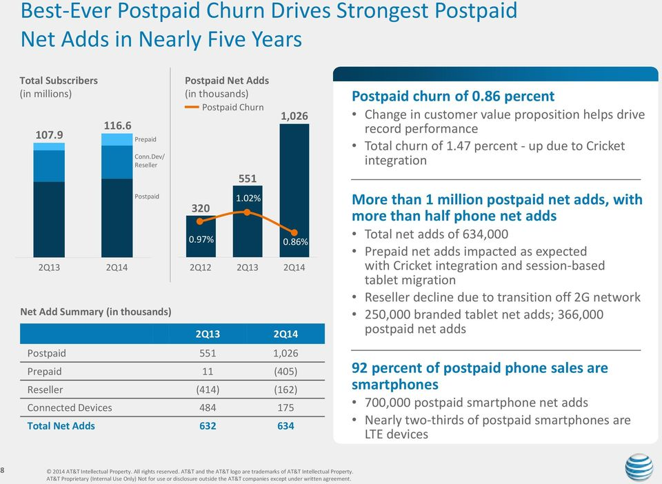 02% Postpaid 551 1,026 Prepaid 11 (405) Reseller (414) (162) Connected Devices 484 175 Total Net Adds 632 634 Postpaid churn of 0.