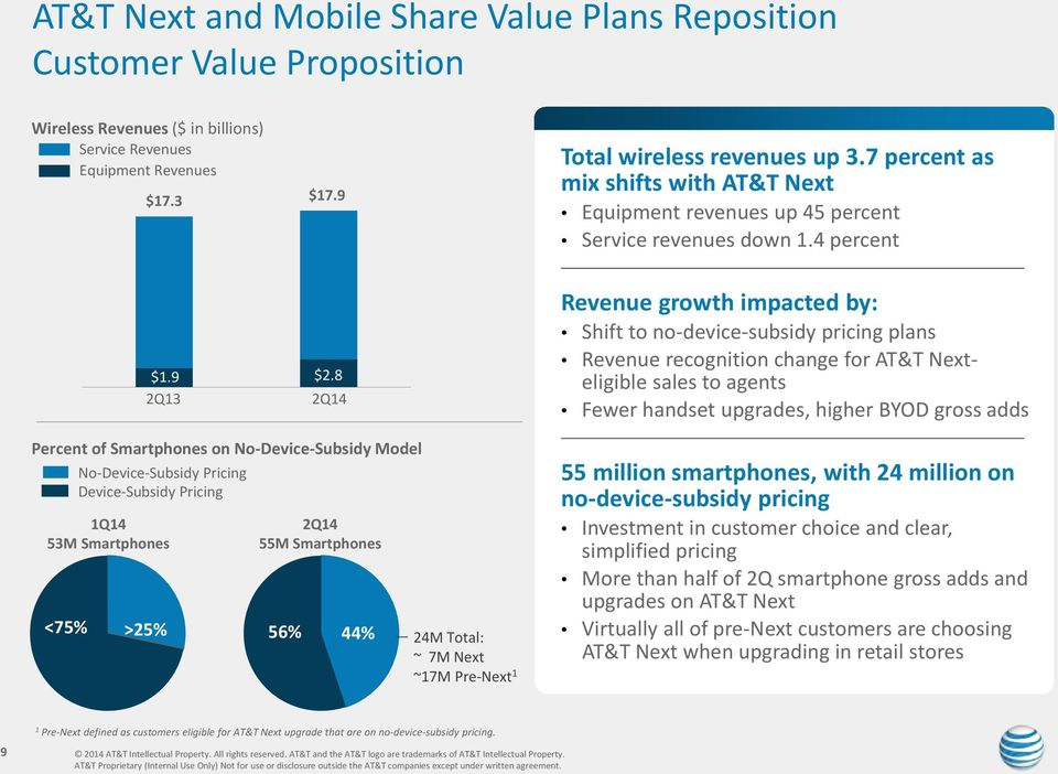 4 percent Revenue growth impacted by: Shift to no-device-subsidy pricing plans Revenue recognition change for AT&T Nexteligible sales to agents Fewer handset upgrades, higher BYOD gross adds Percent