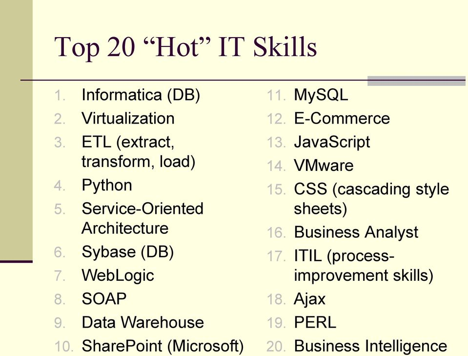 SharePoint (Microsoft) 11. MySQL 12. E-Commerce 13. JavaScript 14. VMware 15.