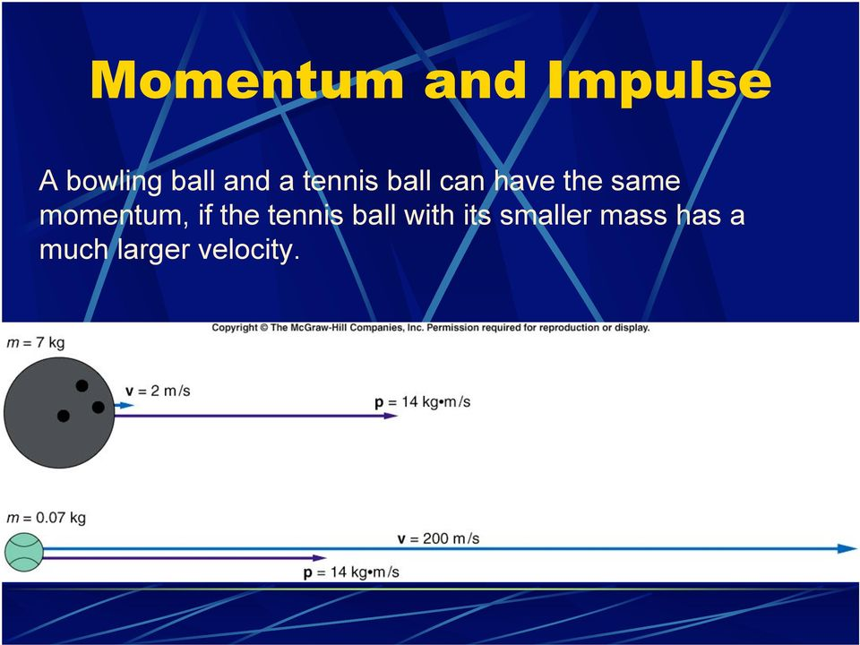 momentum, if the tennis ball with its