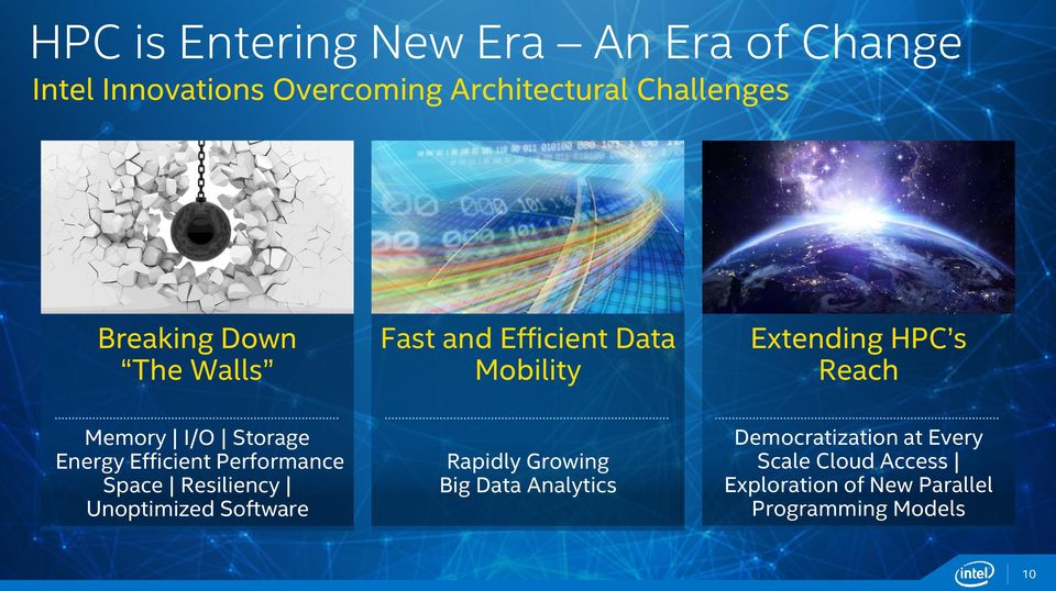 Storage Energy Efficient Performance Space Resiliency Unoptimized Software Rapidly Growing Big