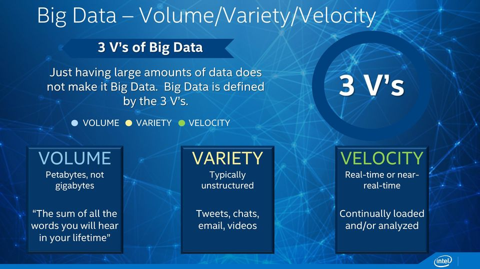 3 V s VOLUME VARIETY VELOCITY VOLUME Petabytes, not gigabytes VARIETY Typically unstructured
