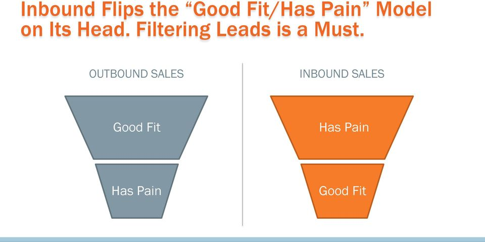 Filtering Leads is a Must.