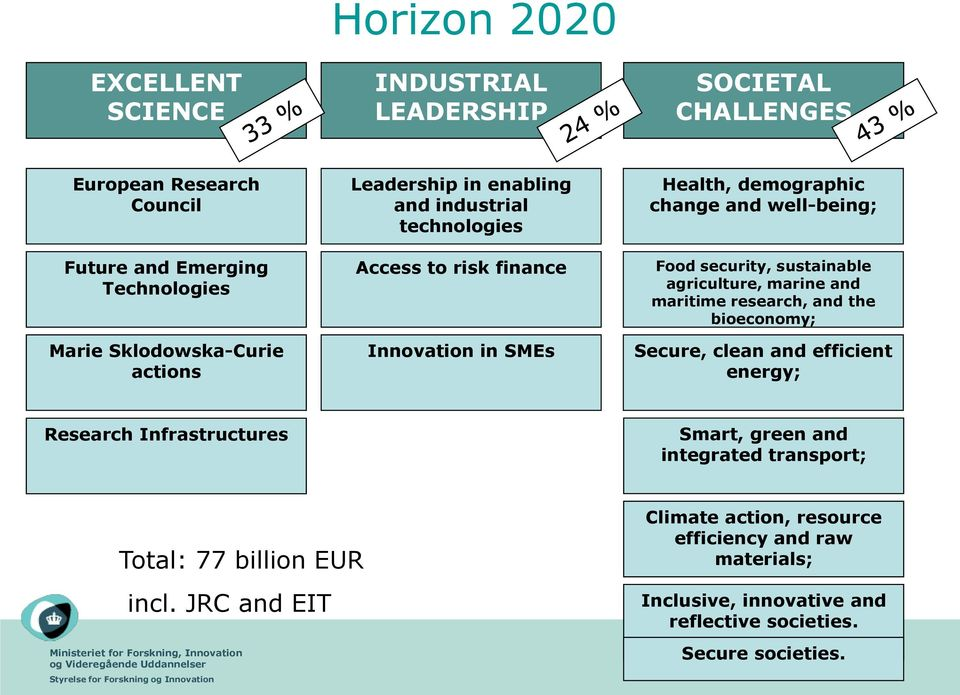 agriculture, marine and maritime research, and the bioeconomy; Secure, clean and efficient energy; Research Infrastructures Smart, green and integrated transport;