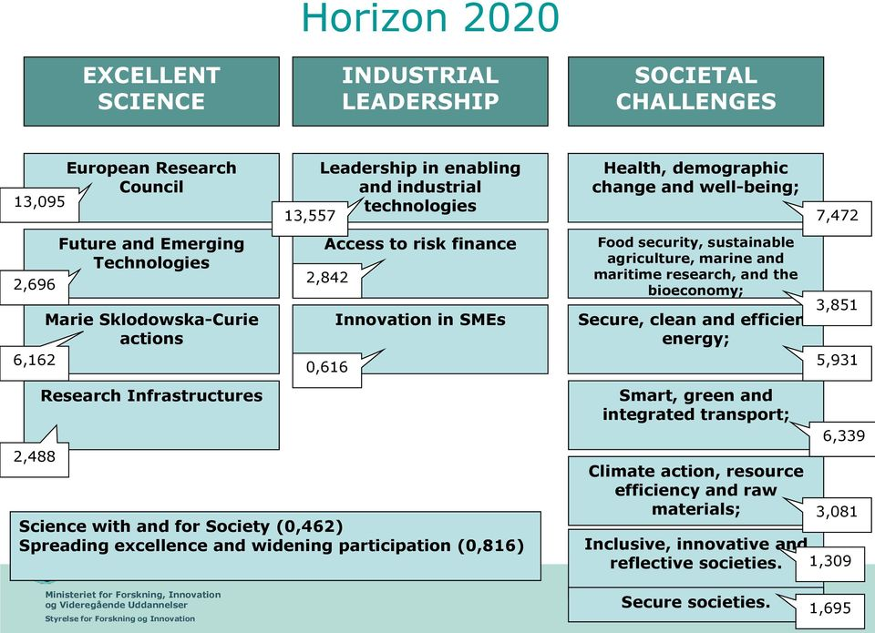 widening participation (0,816) Health, demographic change and well-being; Food security, sustainable agriculture, marine and maritime research, and the bioeconomy; Secure, clean and efficient