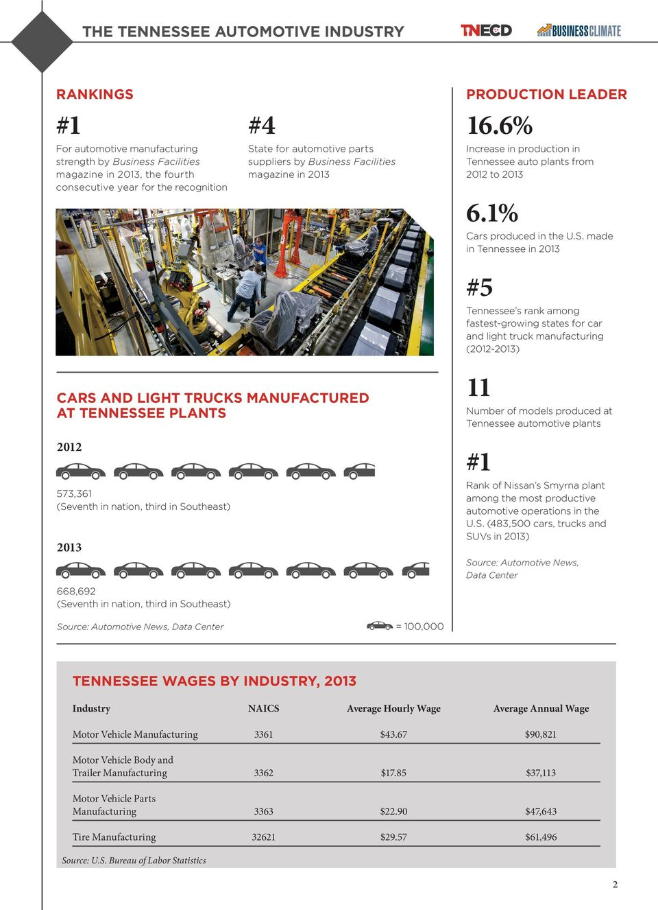 LEADER 16.6% Increase in production in Tennessee auto plants from 2012 to 2013 6.1% Cars produced in the U.S.