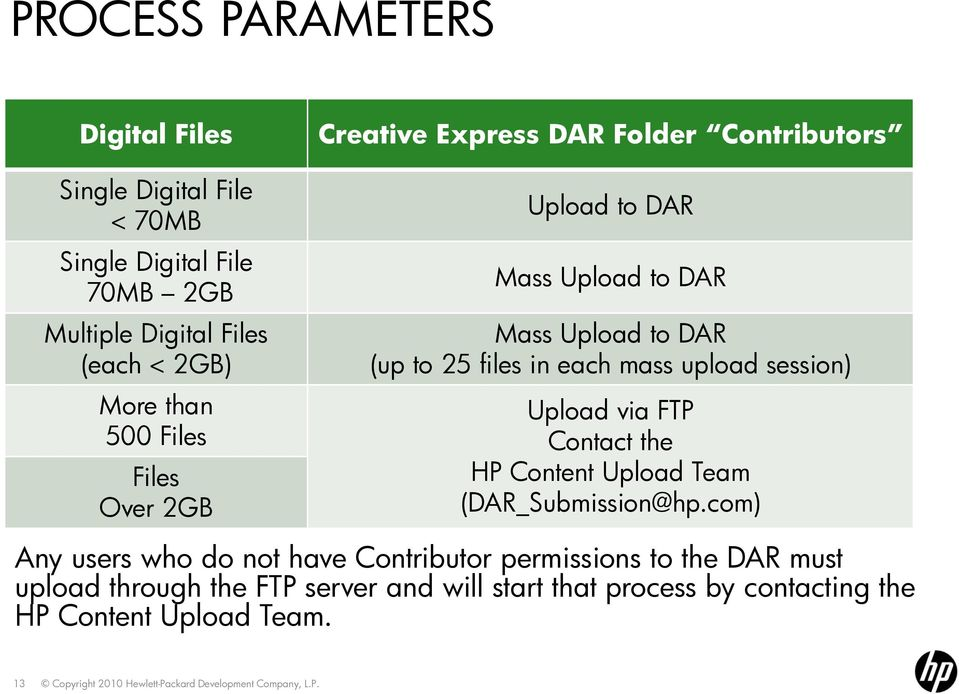 files in each mass upload session) Upload via FTP Contact the HP Content Upload Team (DAR_Submission@hp.